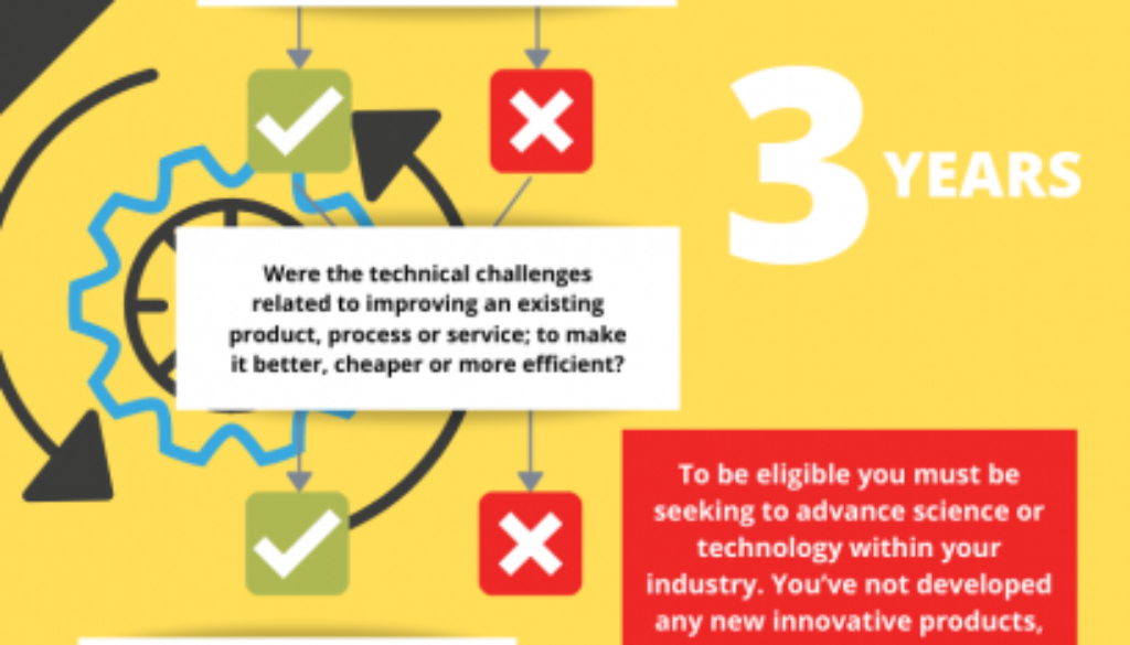 Infographic - is your client eligible for R&D